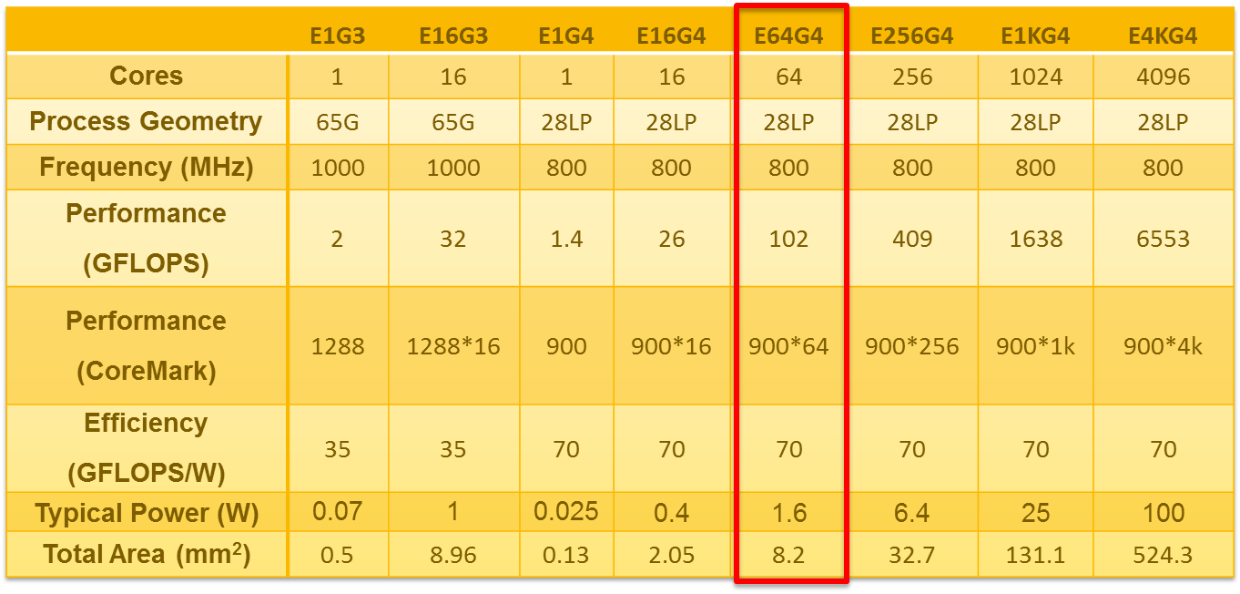 Ten Processor Myths Debunked by the Epiphany-IV 64-Core