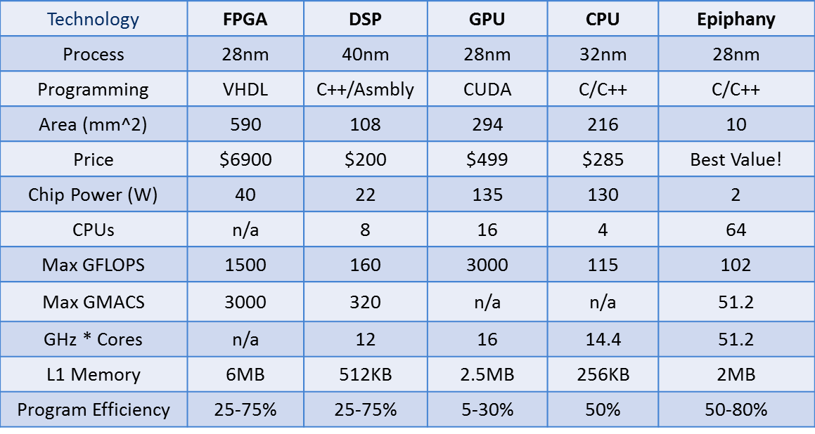 Ten Processor Myths Debunked By The Epiphany Iv 64 Core