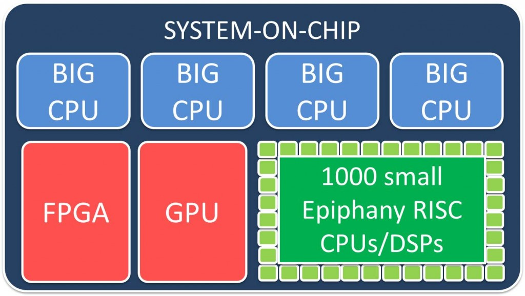 OpenCL: Leveling the playing field for processors