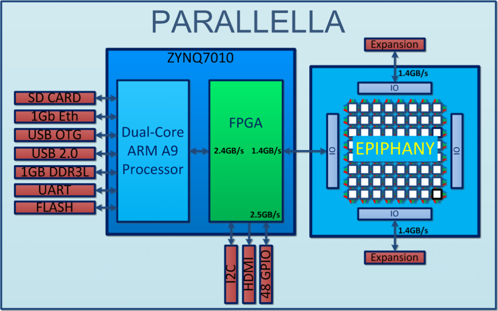 AnyCPU - View topic - Parallella, $99