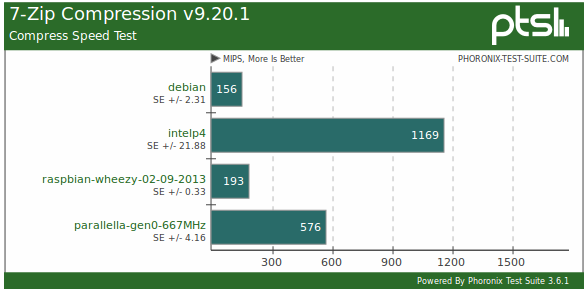 Benchmarks comparing the Raspberry Pi to the Parallella