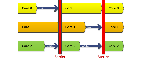 program flow - barriers