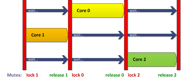 program flow - mutex