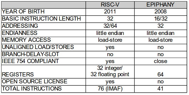 Analyzing the RISC-V Instruction Set Architecture